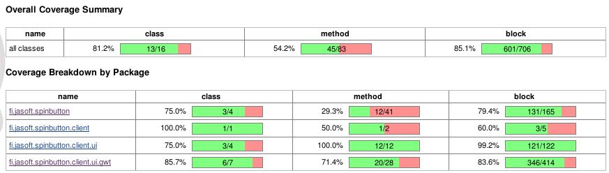 Overall Code Coverage Summary